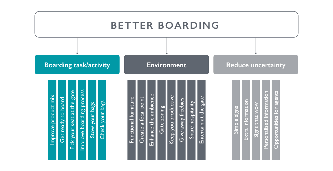 We used behavioural science to build an innovation framework.
